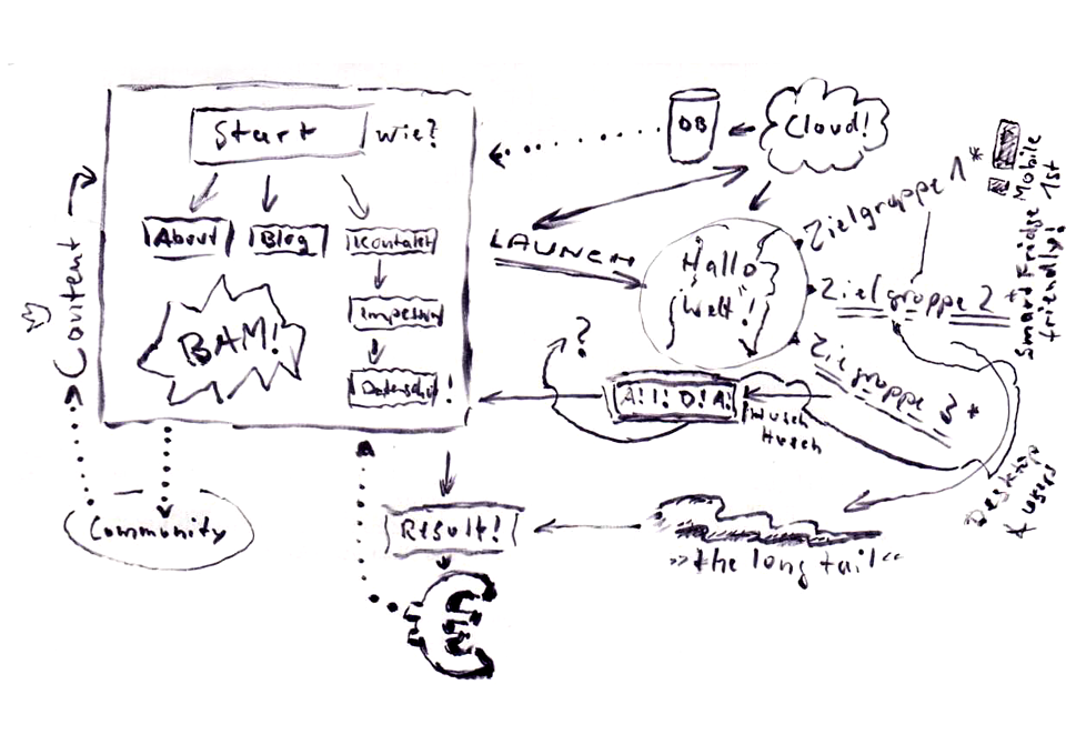 Ein Plan für die Erstellung einer Homepage